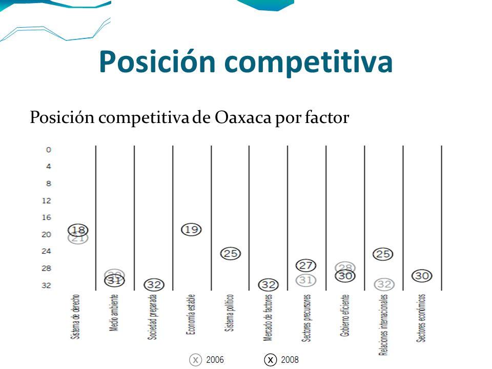 Posición competitiva Posición competitiva de Oaxaca por factor