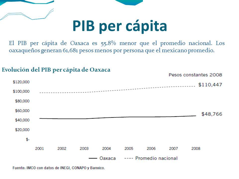 PIB per cápita Evolución del PIB per cápita de Oaxaca El PIB per cápita de Oaxaca es 55.8% menor que el promedio nacional. Los oaxaqueños generan 61,6