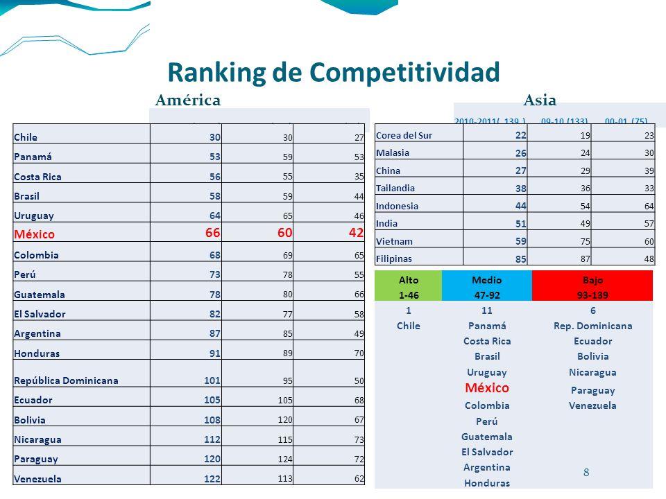 Ranking de Competitividad 2010-2011( 139 )2009-2010 (133)2000-2001 (75) América 2010-2011( 139 ) 09-10 (133)00-01 (75) Asia Chile30 27 Panamá53 5953 C