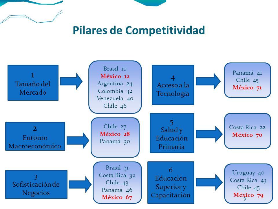 Pilares de Competitividad 1 Tamaño del Mercado Brasil 10 México 12 Argentina 24 Colombia 32 Venezuela 40 Chile 46 2 Entorno Macroeconómico Chile 27 Mé