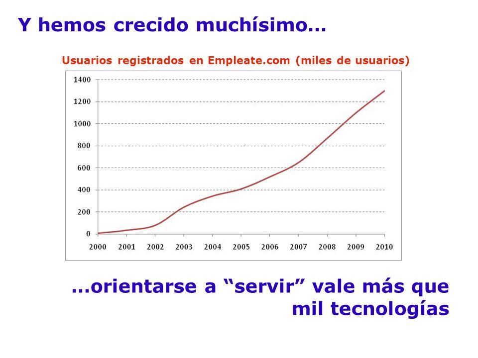 Y hemos crecido muchísimo… …orientarse a servir vale más que mil tecnologías Usuarios registrados en Empleate.com (miles de usuarios)