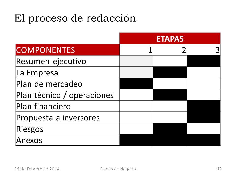 ETAPAS COMPONENTES123 Resumen ejecutivo La Empresa Plan de mercadeo Plan técnico / operaciones Plan financiero Propuesta a inversores Riesgos Anexos E