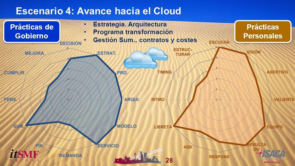 28 VI Congreso NacionalJornadas Técnicas 2011 Prácticas de Gobierno Prácticas Personales Escenario 4: Avance hacia el Cloud Estrategia.
