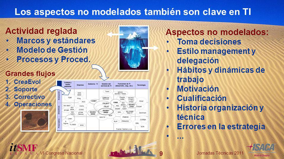 9 VI Congreso NacionalJornadas Técnicas 2011 Los aspectos no modelados también son clave en TI Actividad reglada Marcos y estándares Modelo de Gestión Procesos y Proced.