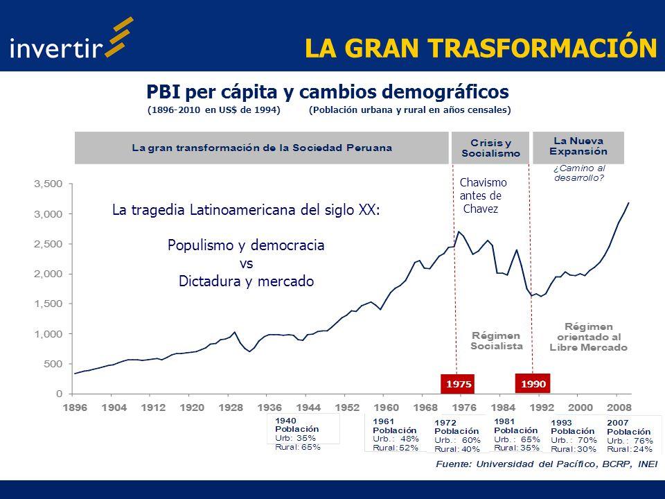 LA GRAN TRASFORMACIÓN PBI per cápita y cambios demográficos (1896-2010 en US$ de 1994) (Población urbana y rural en años censales) La tragedia Latinoa