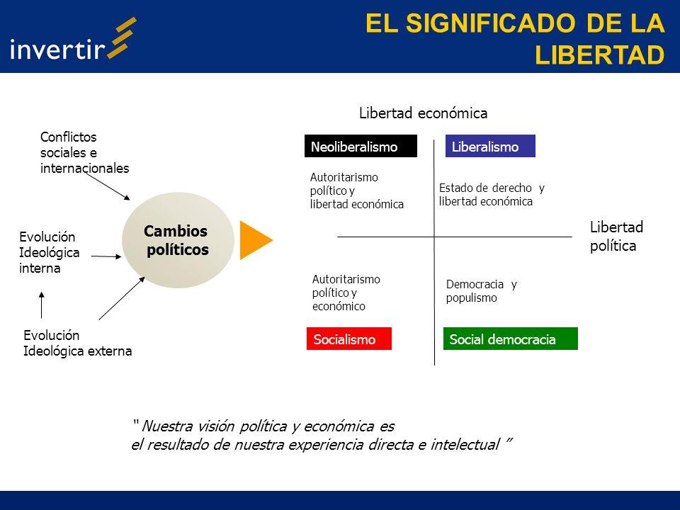 Cambios políticos Evolución Ideológica interna Evolución Ideológica externa Conflictos sociales e internacionales Autoritarismo político y libertad ec