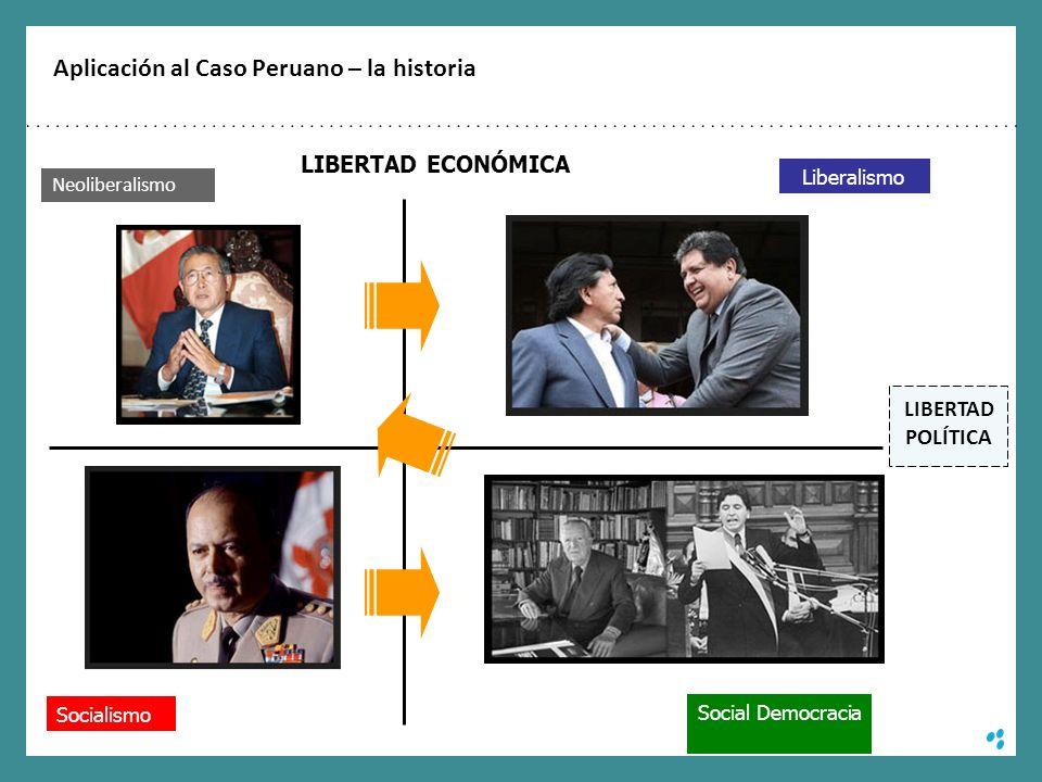 Aplicación al Caso Peruano – la historia Socialismo Social Democracia Liberalismo LIBERTAD ECONÓMICA LIBERTAD POLÍTICA Neoliberalismo