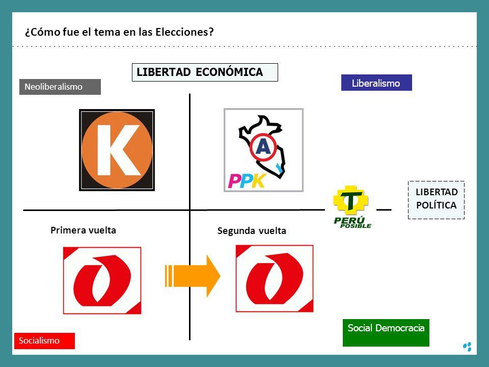 Socialismo Primera vuelta Segunda vuelta ¿Cómo fue el tema en las Elecciones? LIBERTAD ECONÓMICA LIBERTAD POLÍTICA Liberalismo Social Democracia