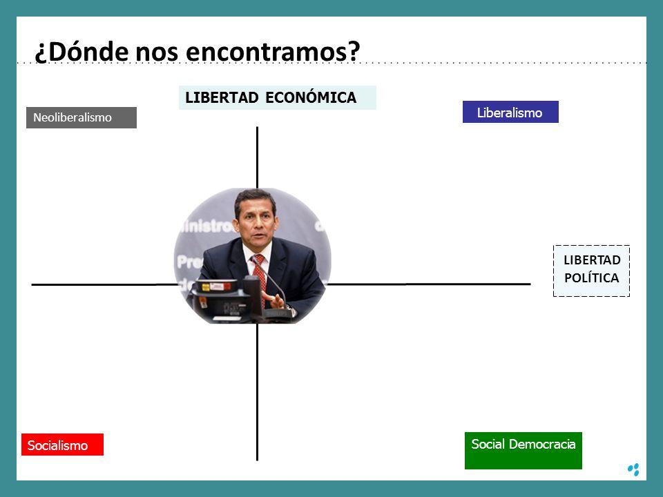 ¿Dónde nos encontramos? Socialismo Neoliberalismo Liberalismo Social Democracia LIBERTAD ECONÓMICA LIBERTAD POLÍTICA