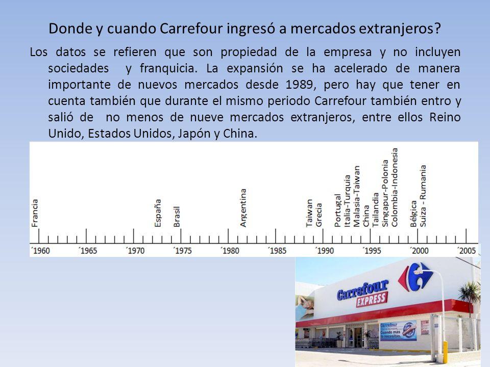 Donde y cuando Carrefour ingresó a mercados extranjeros? Los datos se refieren que son propiedad de la empresa y no incluyen sociedades y franquicia.