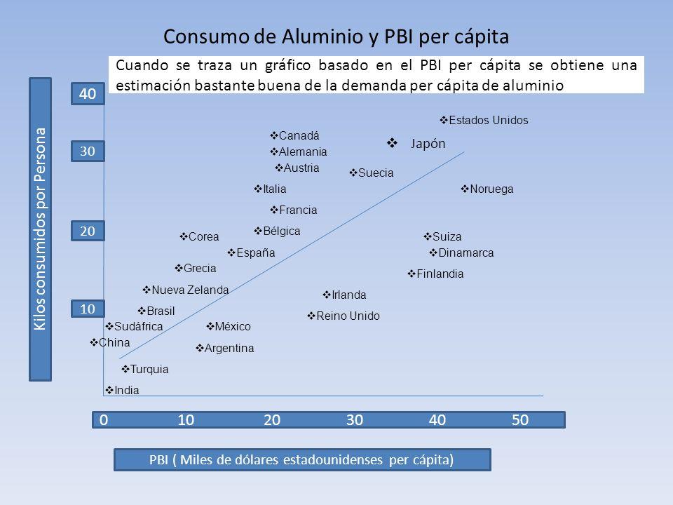 Consumo de Aluminio y PBI per cápita 40 Kilos consumidos por Persona 10 0 10 20 30 40 50 PBI ( Miles de dólares estadounidenses per cápita) 30 20 Esta