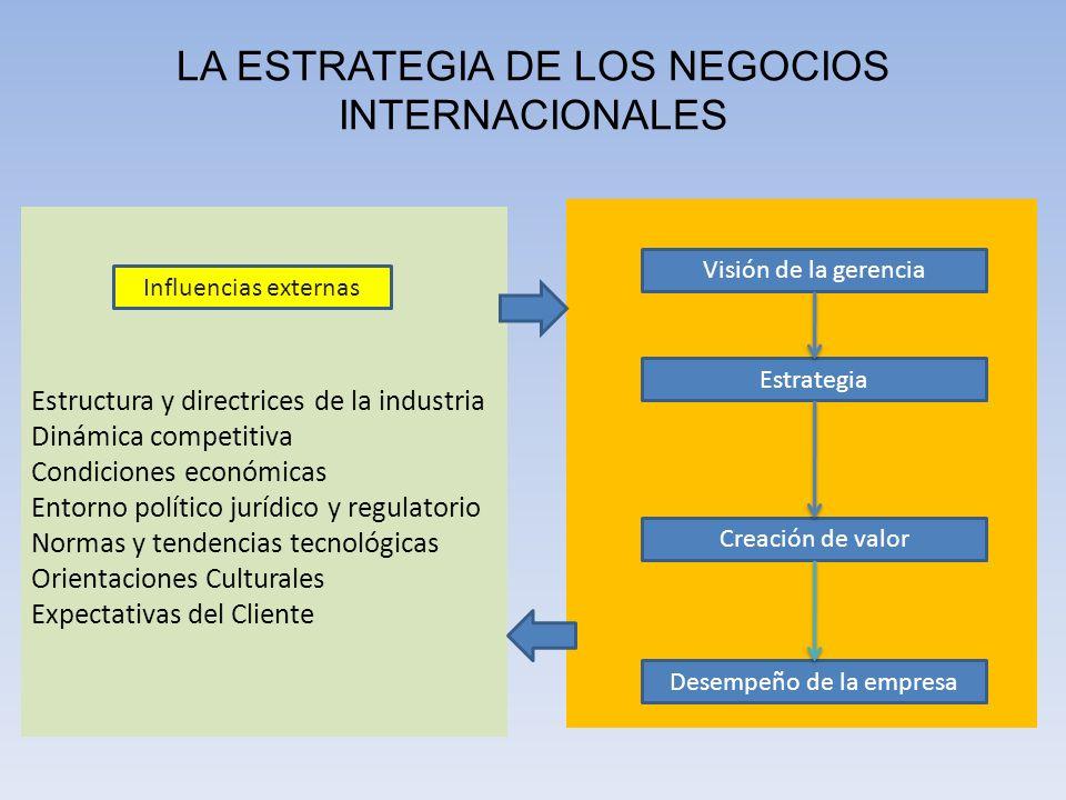 Estructura y directrices de la industria Dinámica competitiva Condiciones económicas Entorno político jurídico y regulatorio Normas y tendencias tecno