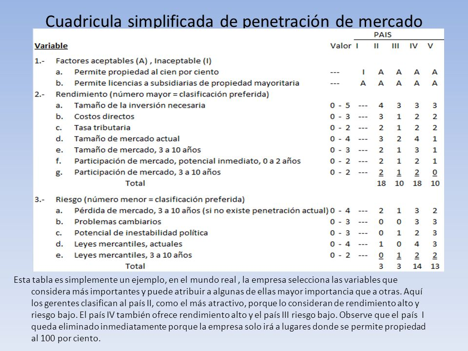 Cuadricula simplificada de penetración de mercado Esta tabla es simplemente un ejemplo, en el mundo real, la empresa selecciona las variables que cons
