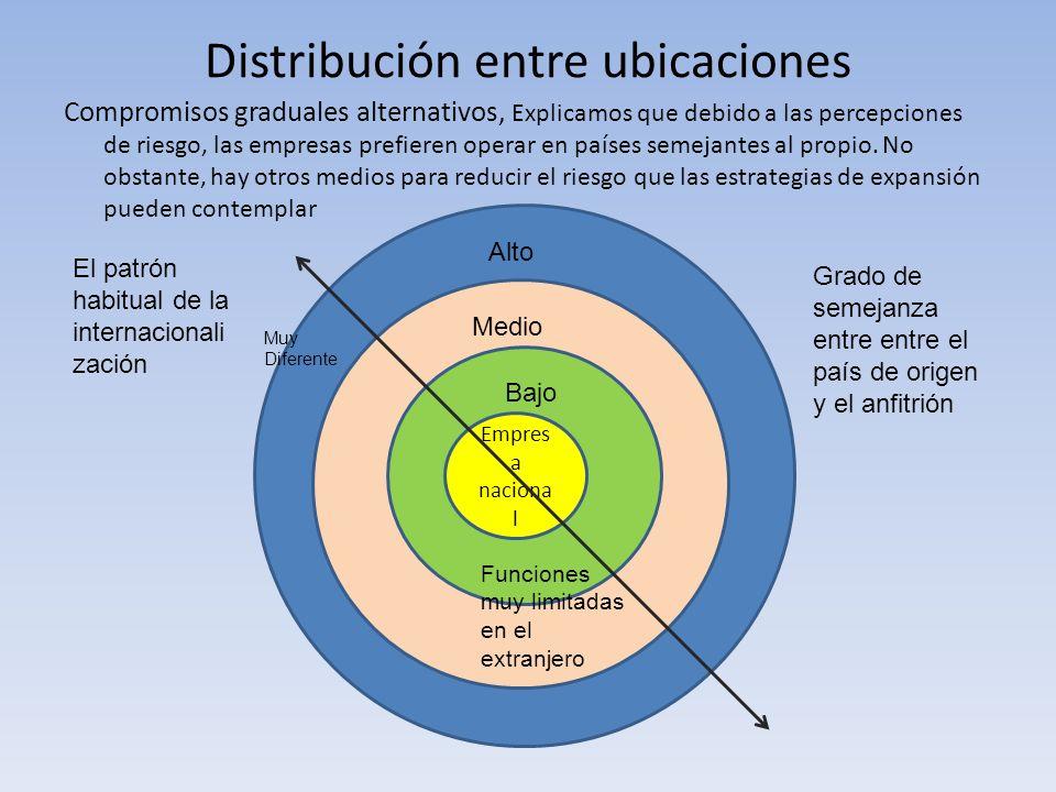 Distribución entre ubicaciones Compromisos graduales alternativos, Explicamos que debido a las percepciones de riesgo, las empresas prefieren operar e