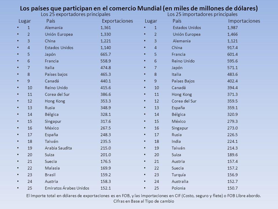Los países que participan en el comercio Mundial (en miles de millones de dólares) Los 25 exportadores principales Lugar PaísExportaciones 1Alemania1,