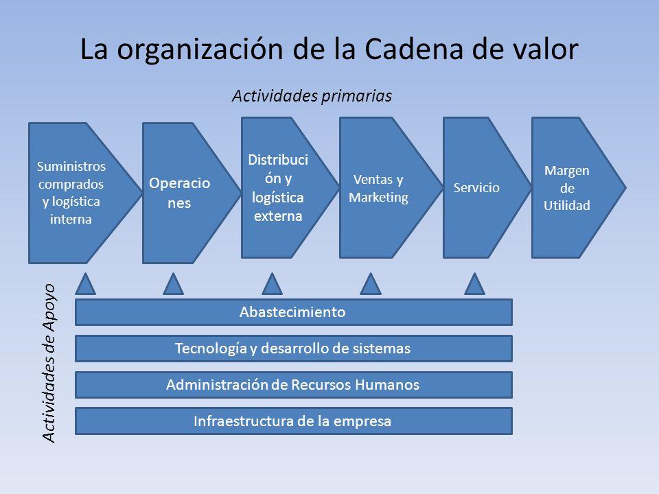 La organización de la Cadena de valor Actividades primarias Suministros comprados y logística interna Operacio nes Distribuci ón y logística externa V