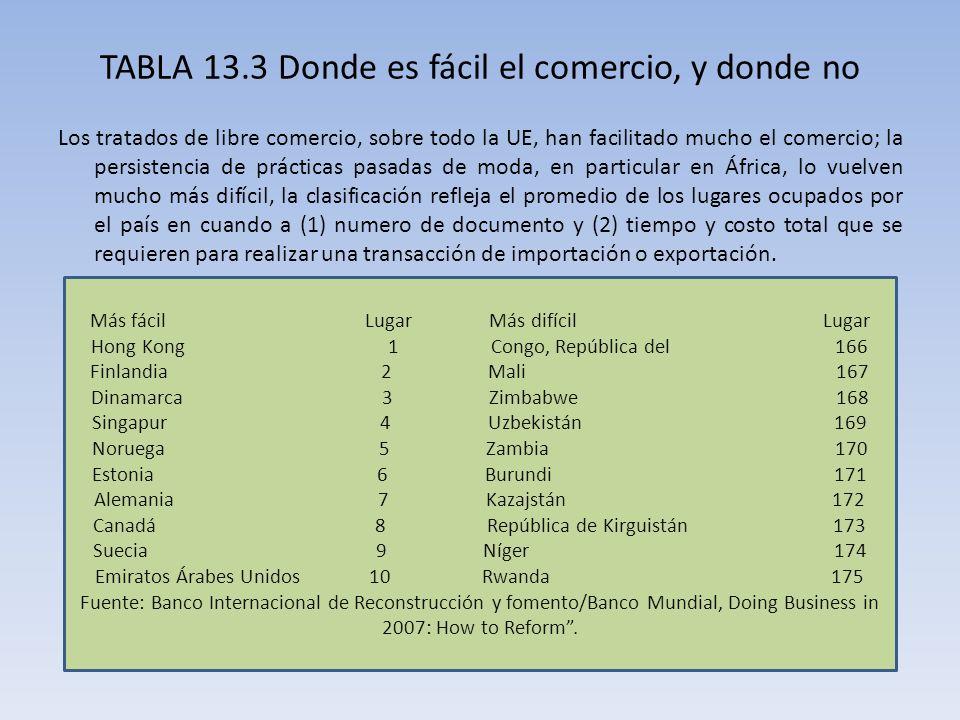 TABLA 13.3 Donde es fácil el comercio, y donde no Los tratados de libre comercio, sobre todo la UE, han facilitado mucho el comercio; la persistencia