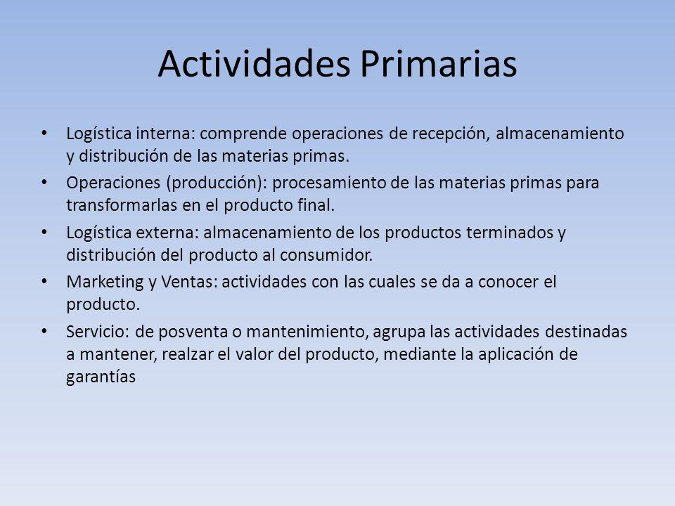 Actividades Primarias Logística interna: comprende operaciones de recepción, almacenamiento y distribución de las materias primas. Operaciones (produc