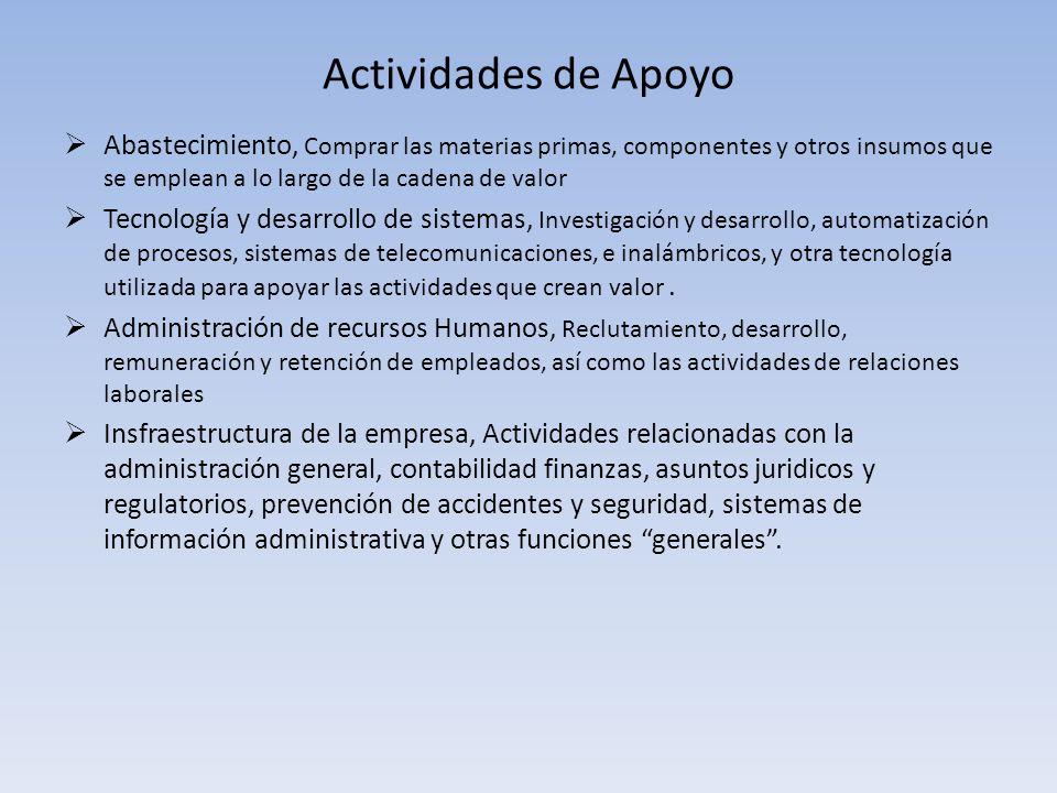 Actividades de Apoyo Abastecimiento, Comprar las materias primas, componentes y otros insumos que se emplean a lo largo de la cadena de valor Tecnolog