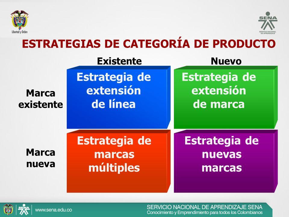 ExistenteNuevo Marca existente Marca nueva ESTRATEGIAS DE CATEGORÍA DE PRODUCTO Estrategia de extensión de línea Estrategia de extensión de marca Estr