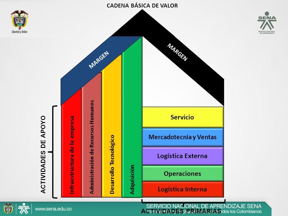 ACTIVIDADES PRIMARIAS ACTIVIDADES DE APOYO Servicio Logística Externa Operaciones Logística Interna Mercadotecnia y Ventas Infraestructura de la empre