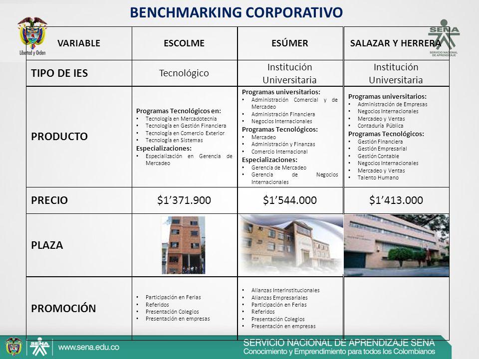 BENCHMARKING CORPORATIVO VARIABLEESCOLMEESÚMERSALAZAR Y HERRERA PRODUCTO Programas Tecnológicos en: Tecnología en Mercadotecnia Tecnología en Gestión