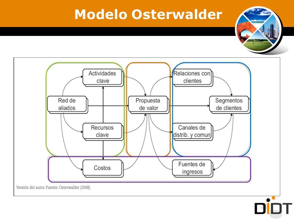 Modelo Osterwalder