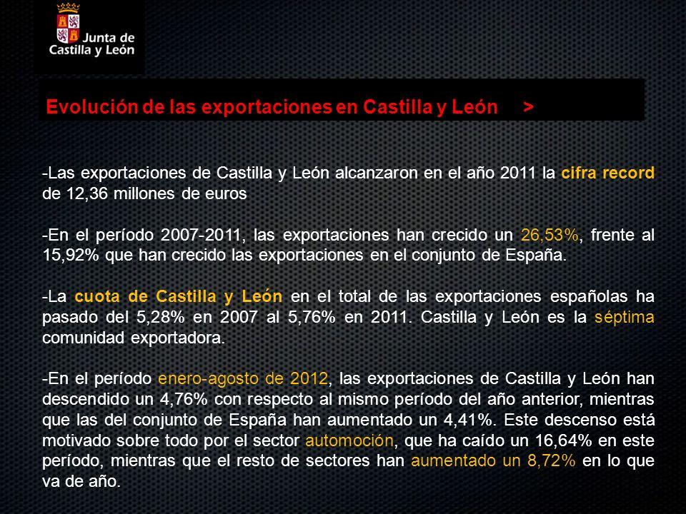Evolución de las exportaciones en Castilla y León> -Las exportaciones de Castilla y León alcanzaron en el año 2011 la cifra record de 12,36 millones d