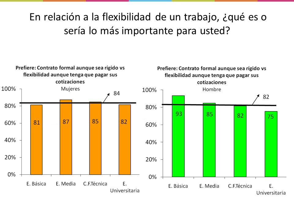 En relación a la flexibilidad de un trabajo, ¿qué es o sería lo más importante para usted