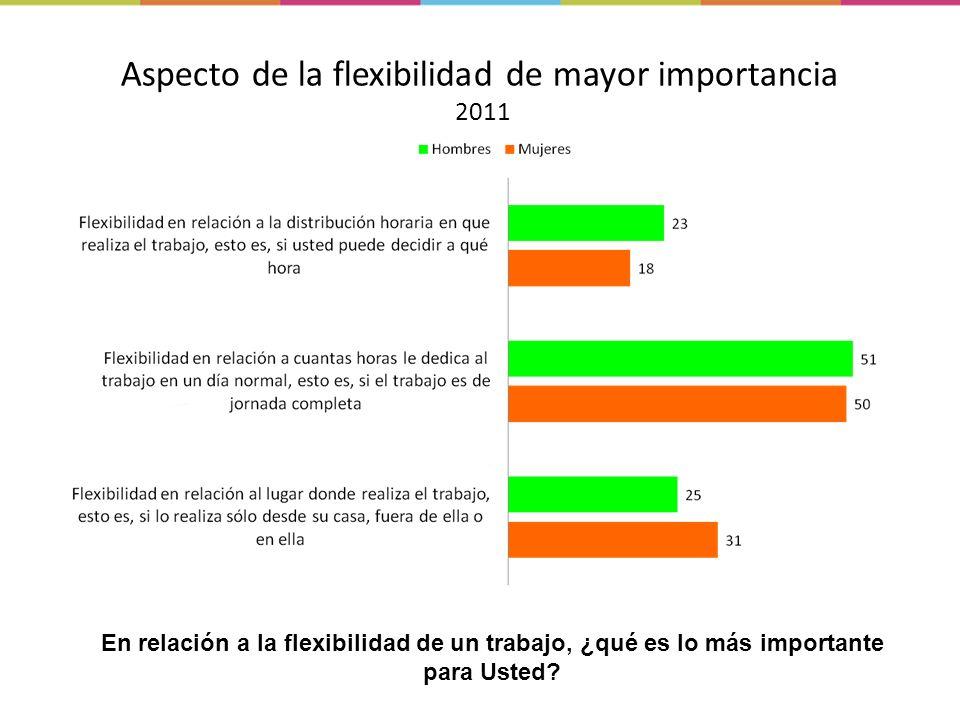 Aspecto de la flexibilidad de mayor importancia 2011 En relación a la flexibilidad de un trabajo, ¿qué es lo más importante para Usted