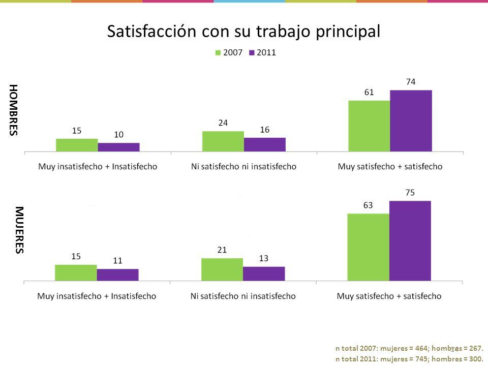 14 n total 2011: mujeres = 745; hombres = 300. n total 2007: mujeres = 464; hombres = 267.