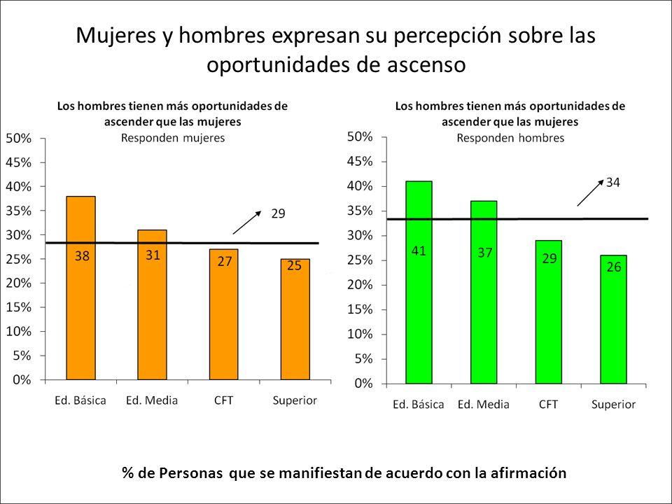 % de Personas que se manifiestan de acuerdo con la afirmación