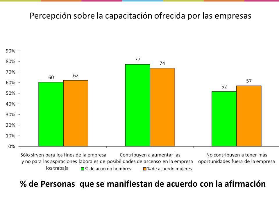 Percepción sobre la capacitación ofrecida por las empresas % de Personas que se manifiestan de acuerdo con la afirmación