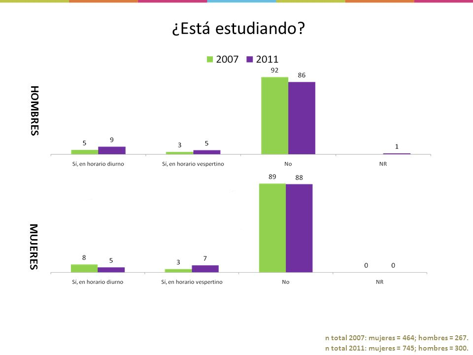 n total 2011: mujeres = 745; hombres = 300.