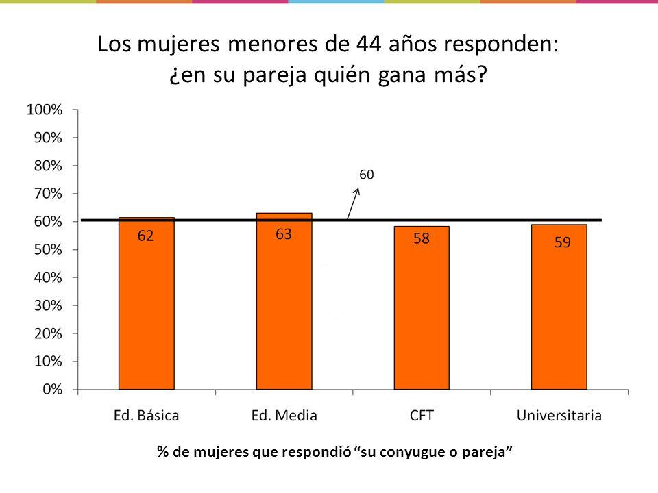 Los mujeres menores de 44 años responden: ¿en su pareja quién gana más.
