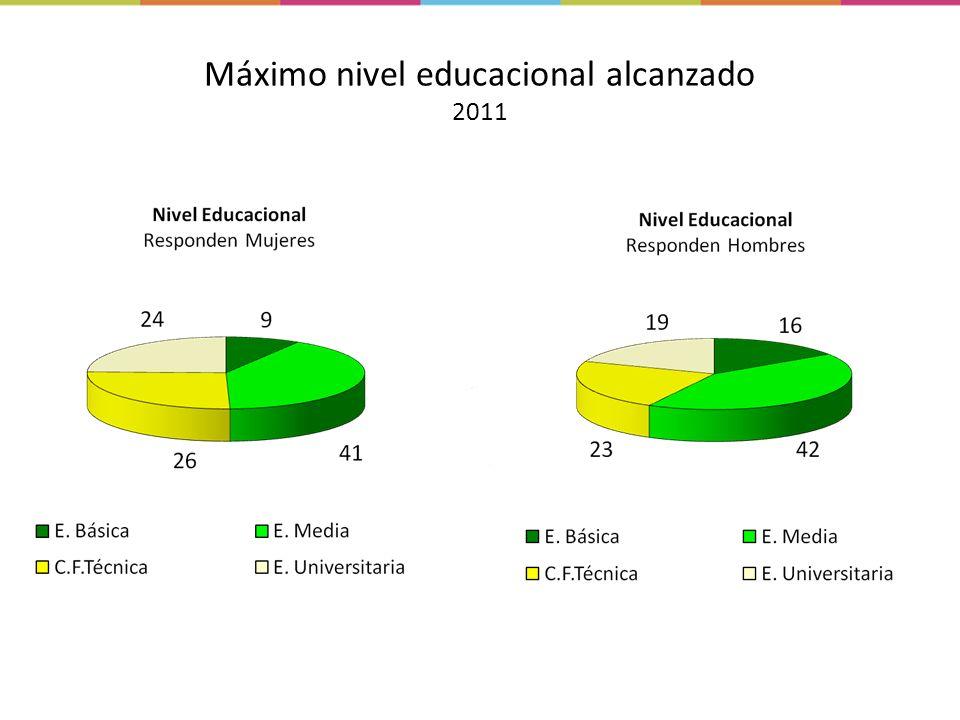 Máximo nivel educacional alcanzado 2011