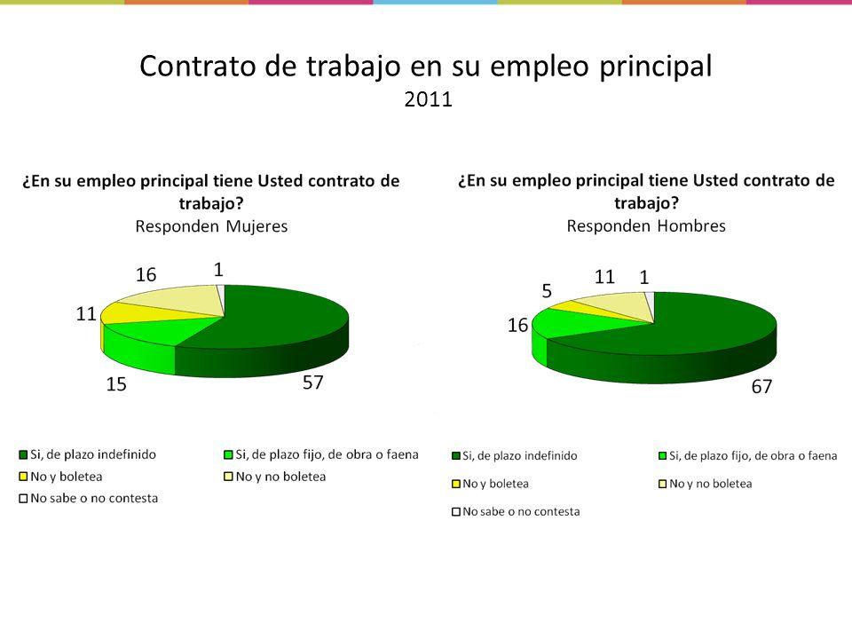 Contrato de trabajo en su empleo principal 2011