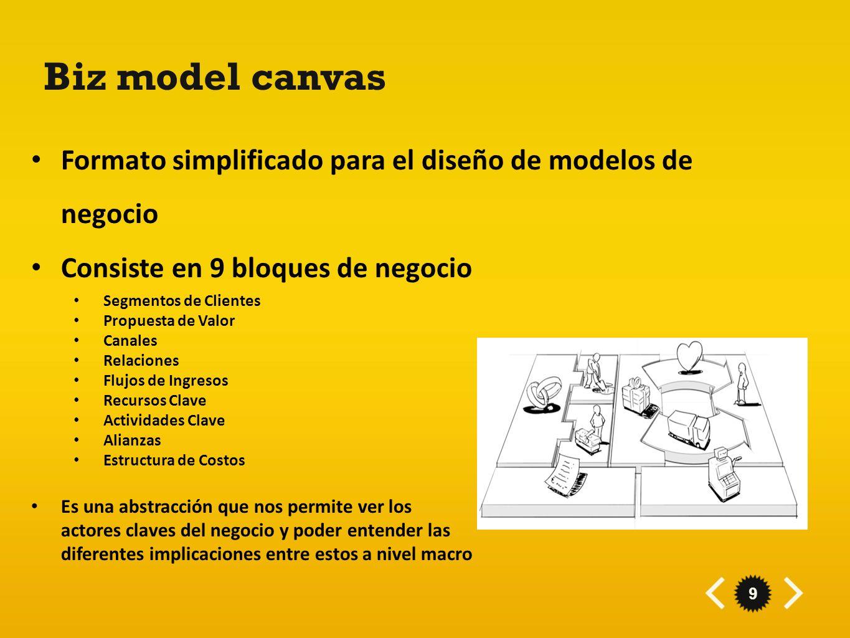 Formato simplificado para el diseño de modelos de negocio Consiste en 9 bloques de negocio Segmentos de Clientes Propuesta de Valor Canales Relaciones