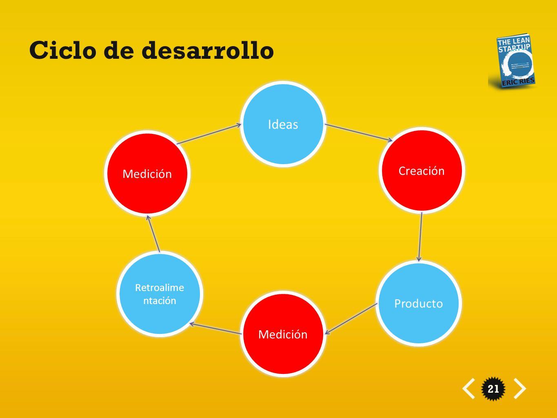 21 Ciclo de desarrollo Ideas Producto Creación Retroalime ntación Medición