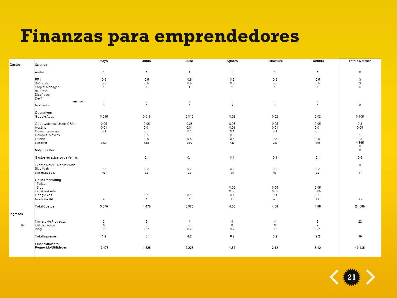 21 Finanzas para emprendedores MayoJunioJulioAgostoSetiembreOctubreTotal a 6 Meses GastosSalarios André1111116 PR10.5 3 BiZ DEV20.5 3 Project Manager1