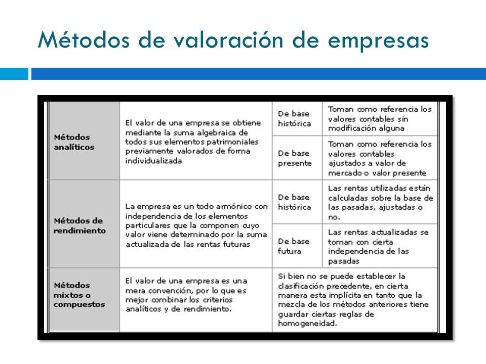 Métodos de valoración de empresas