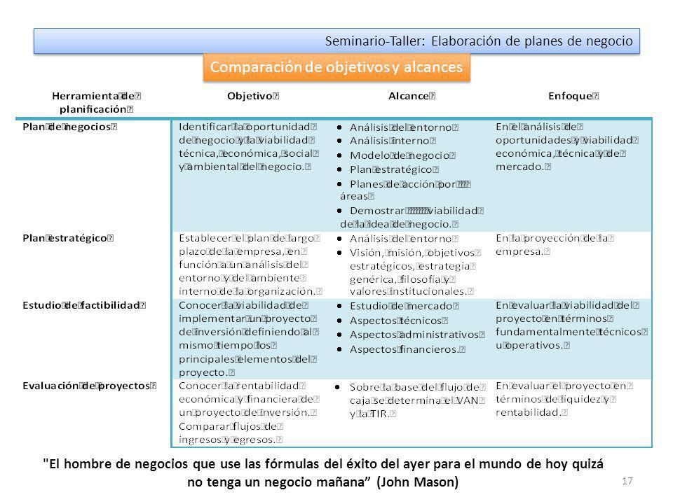 16 Seminario-Taller: Elaboración de planes de negocio ¿Cómo se redacta un plan de negocios.