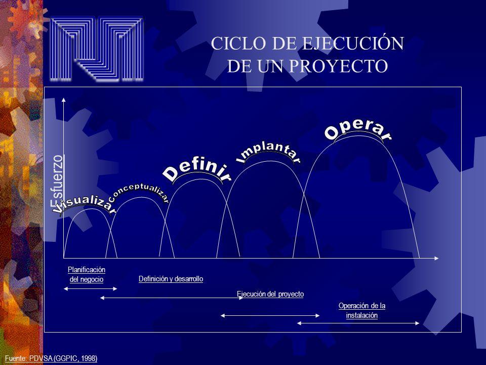 Esfuerzo Planificación del negocio Definición y desarrollo Ejecución del proyecto Operación de la instalación Fuente: PDVSA (GGPIC, 1998) CICLO DE EJE
