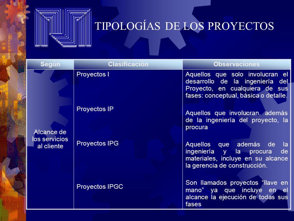 SegúnClasificaciónObservaciones Alcance de los servicios al cliente Proyectos I Proyectos IP Proyectos IPG Proyectos IPGC Aquellos que solo involucran