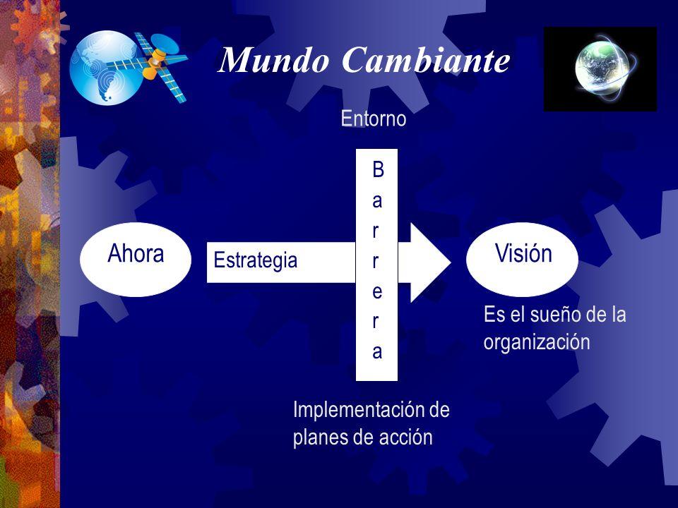Mundo Cambiante Ahora Visión Estrategia Entorno Implementación de planes de acción Es el sueño de la organización