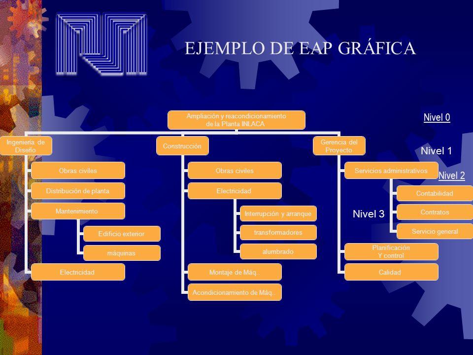 Nivel 1 Nivel 3 Nivel 0 Nivel 2 EJEMPLO DE EAP GRÁFICA