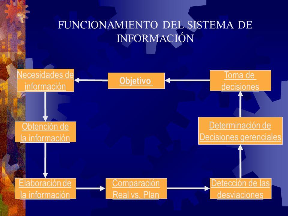FUNCIONAMIENTO DEL SISTEMA DE INFORMACIÓN Objetivo Necesidades de información Toma de decisiones Determinación de Decisiones gerenciales Detección de