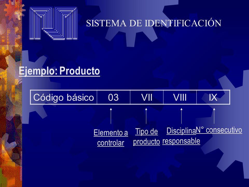 Ejemplo: Producto Código básico03VIIVIIIIX Elemento a controlar Tipo de producto Disciplina responsable N° consecutivo SISTEMA DE IDENTIFICACIÓN