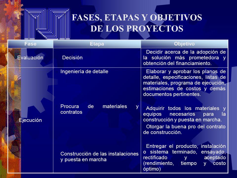 FaseEtapaObjetivo Evaluación 4. Decisión Decidir acerca de la adopción de la solución más prometedora y obtención del financiamiento. Ejecución 5. Ing
