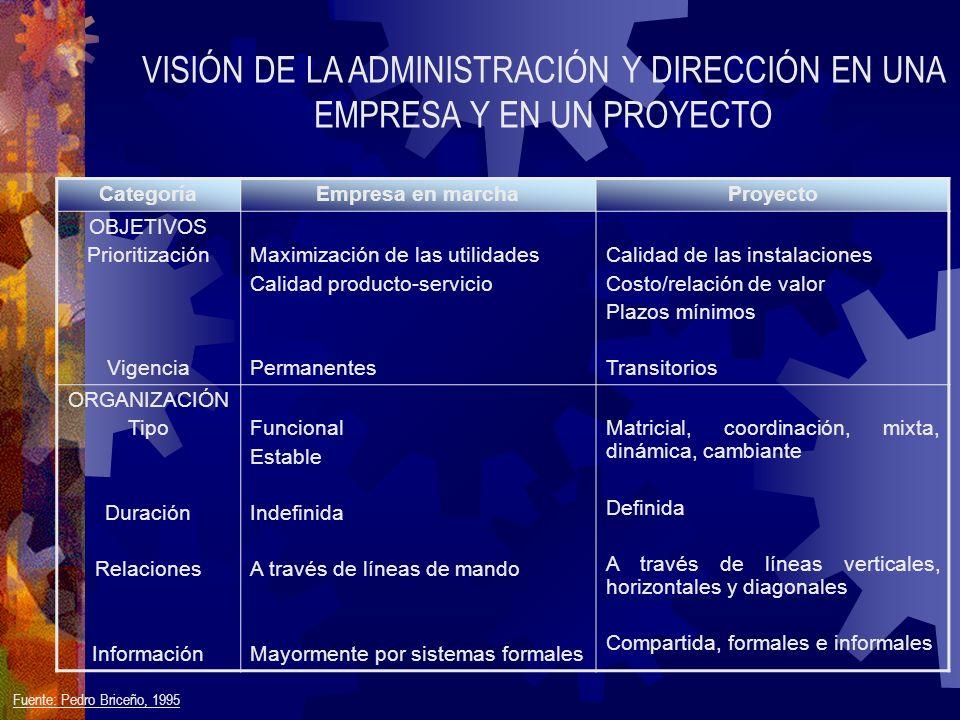 CategoríaEmpresa en marchaProyecto OBJETIVOS Prioritización Vigencia Maximización de las utilidades Calidad producto-servicio Permanentes Calidad de l